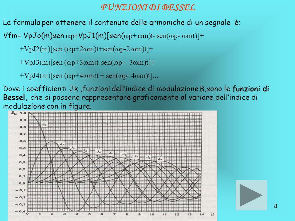 FUNZIONI DI BESSEL La formula per ottenere il contenuto delle armoniche di un segnale è: Vfm= VpJo(m)sen ωp+VpJ1(m)[sen(ωp+ ωm)t- sen(ωp- ωmt)]+